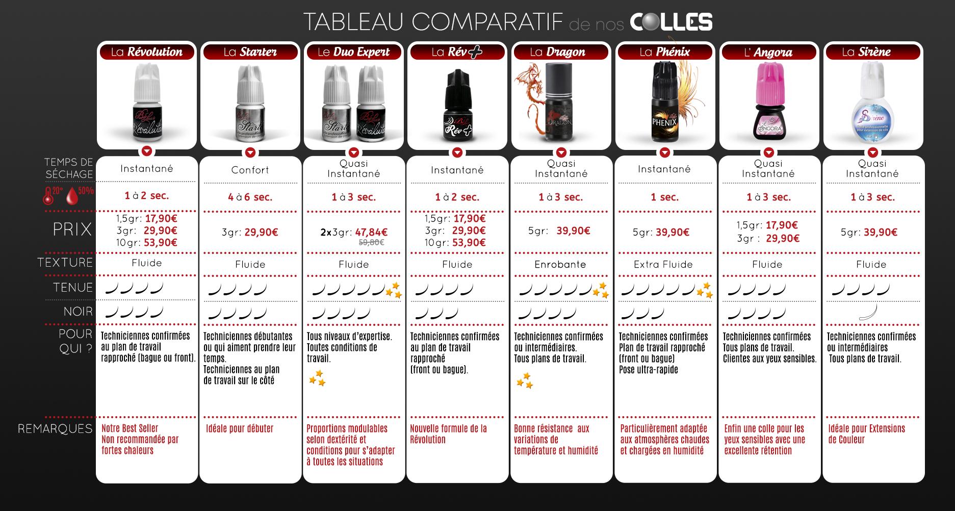 Tableau Comparatif des Colles pour Extension de Cils BeLash